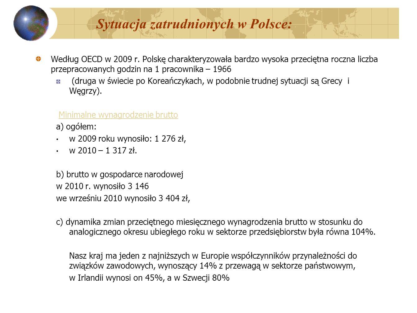 Sytuacja zatrudnionych w Polsce:
