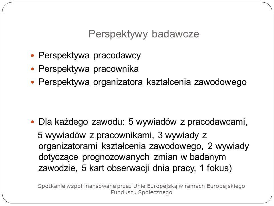 Perspektywy badawcze Perspektywa pracodawcy Perspektywa pracownika