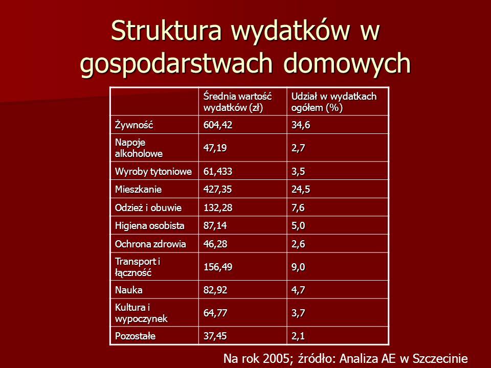 Struktura wydatków w gospodarstwach domowych