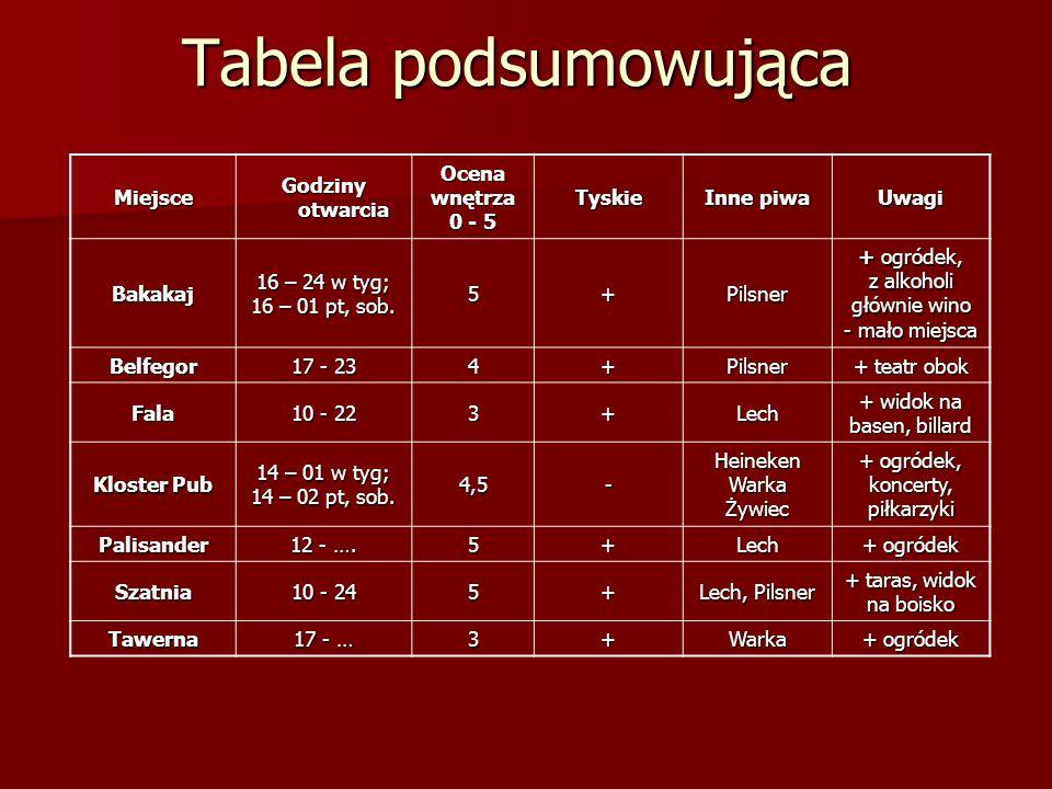 Tabela podsumowująca Miejsce Godziny otwarcia Ocena wnętrza 0 - 5
