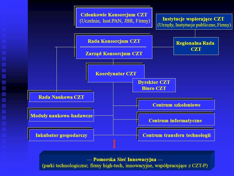 Członkowie Konsorcjum CZT (Uczelnie, Inst.PAN, JBR, Firmy)