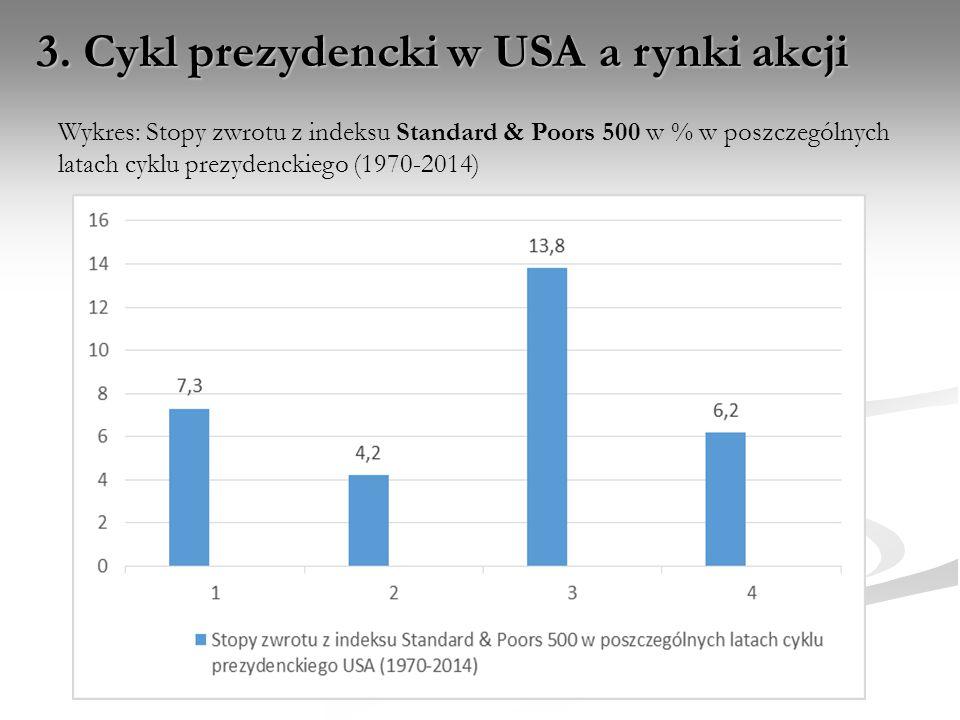 3. Cykl prezydencki w USA a rynki akcji