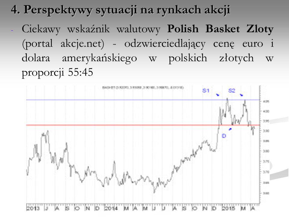 4. Perspektywy sytuacji na rynkach akcji