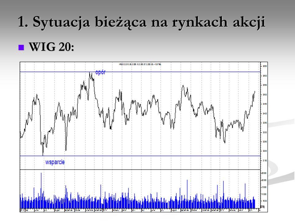 1. Sytuacja bieżąca na rynkach akcji