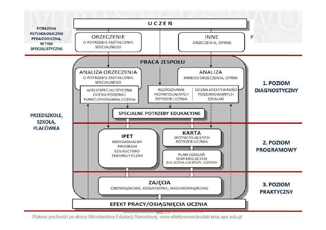 Wykres pochodzi ze strony Ministerstwa Edukacji Narodowej: www