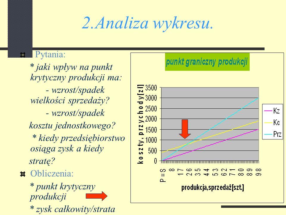 2.Analiza wykresu. Pytania: