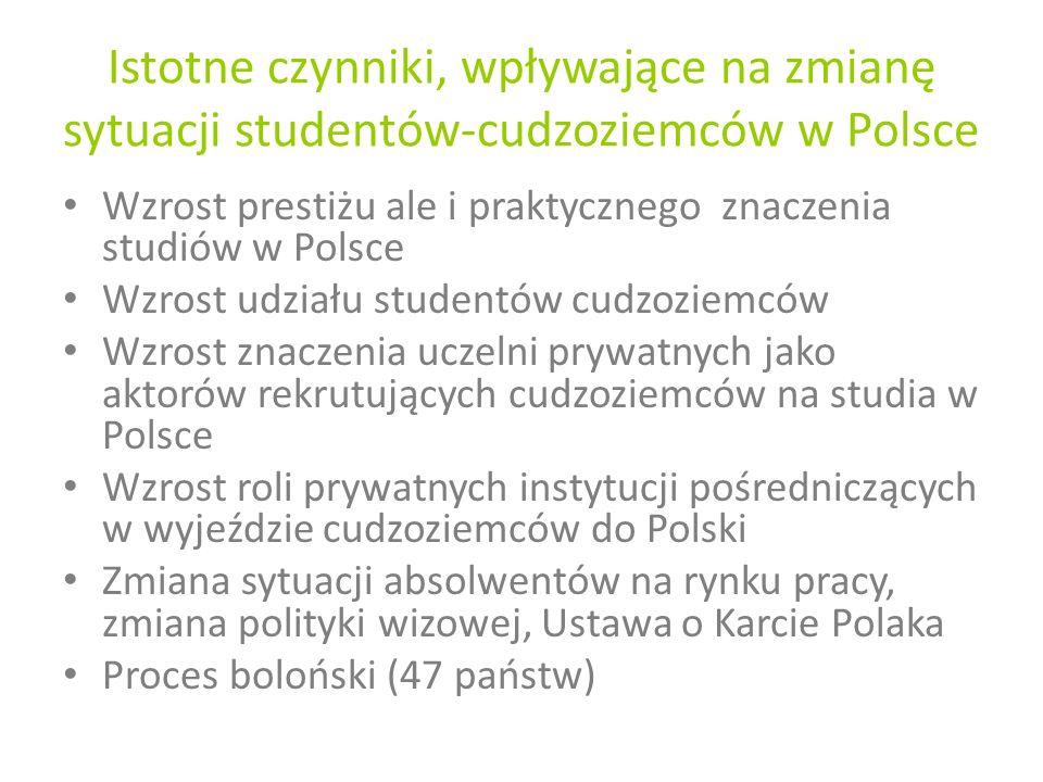 Istotne czynniki, wpływające na zmianę sytuacji studentów-cudzoziemców w Polsce