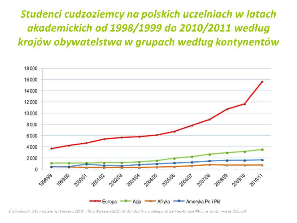 Studenci cudzoziemcy na polskich uczelniach w latach akademickich od 1998/1999 do 2010/2011 według krajów obywatelstwa w grupach według kontynentów