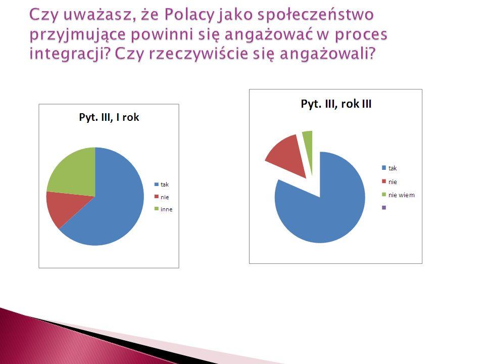 Czy uważasz, że Polacy jako społeczeństwo przyjmujące powinni się angażować w proces integracji.
