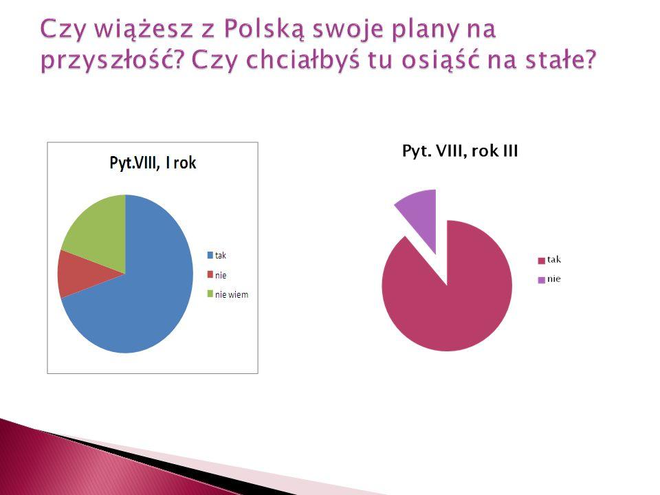 Czy wiążesz z Polską swoje plany na przyszłość