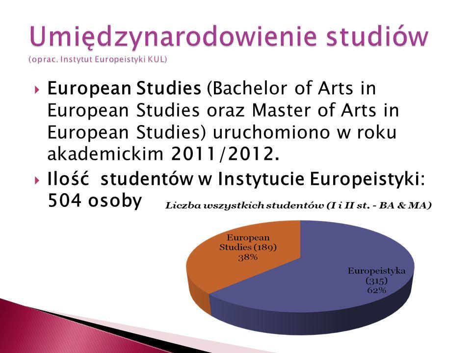 Umiędzynarodowienie studiów (oprac. Instytut Europeistyki KUL)