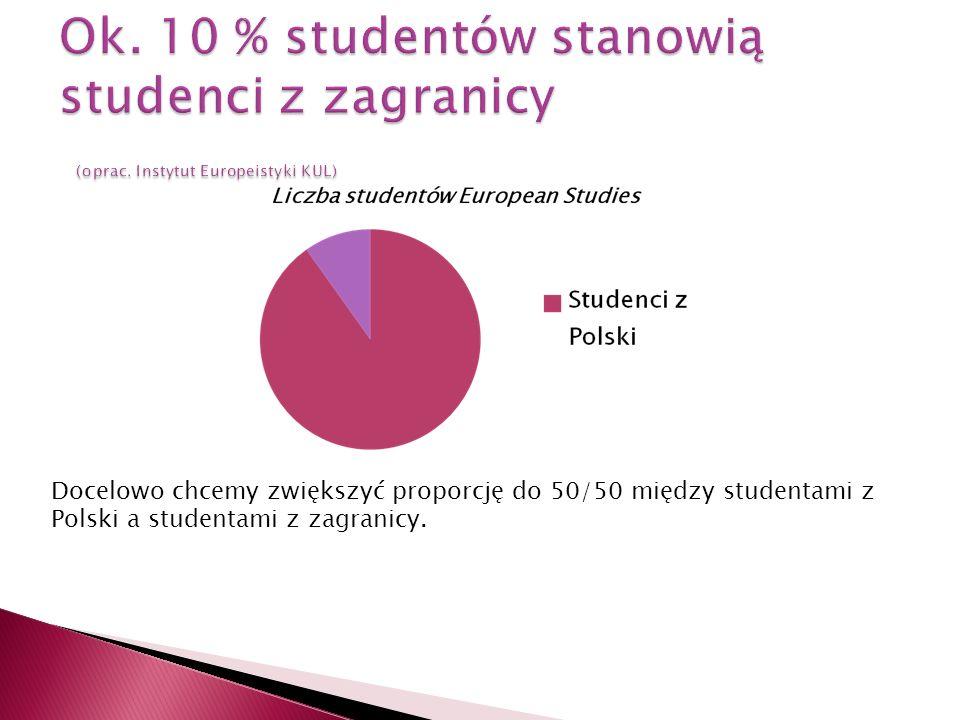 Ok. 10 % studentów stanowią studenci z zagranicy (oprac