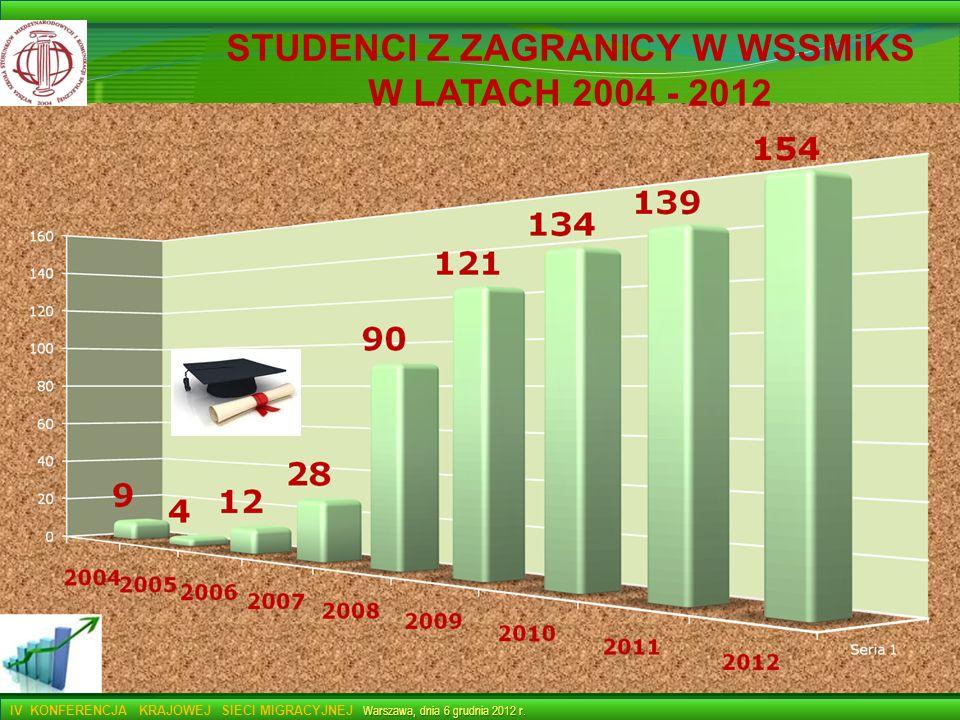 STUDENCI Z ZAGRANICY W WSSMiKS
