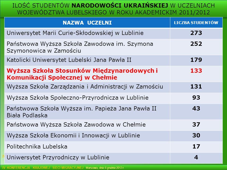 Uniwersytet Marii Curie-Skłodowskiej w Lublinie 273