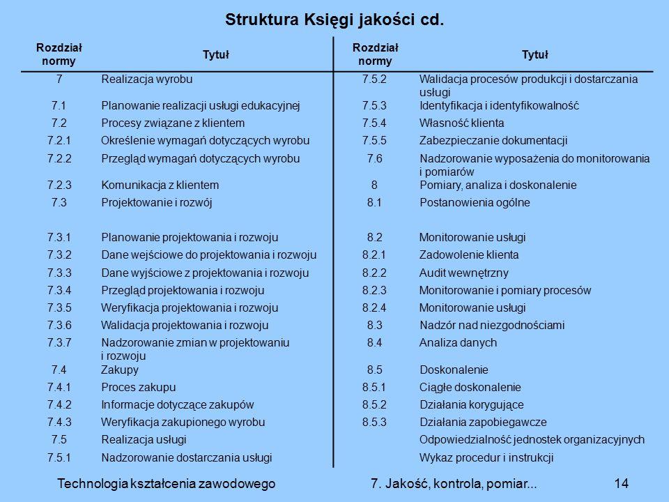 Struktura Księgi jakości cd.