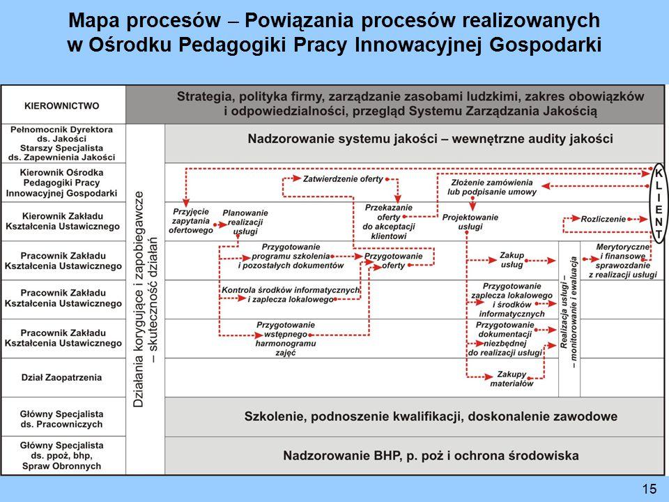 Mapa procesów – Powiązania procesów realizowanych w Ośrodku Pedagogiki Pracy Innowacyjnej Gospodarki