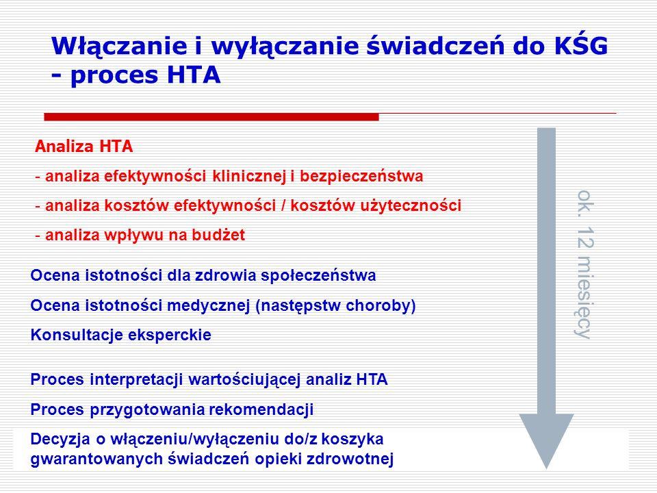 Włączanie i wyłączanie świadczeń do KŚG - proces HTA