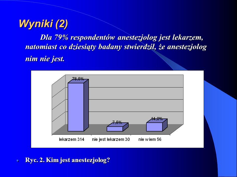Wyniki (2) Dla 79% respondentów anestezjolog jest lekarzem, natomiast co dziesiąty badany stwierdził, że anestezjolog nim nie jest.