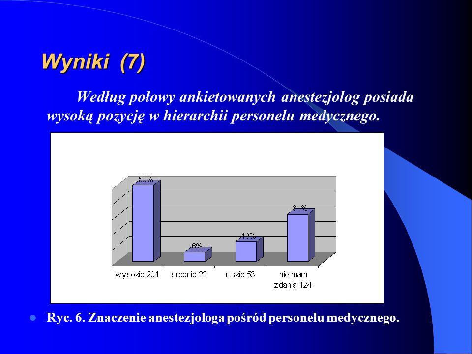 Wyniki (7) Według połowy ankietowanych anestezjolog posiada wysoką pozycję w hierarchii personelu medycznego.