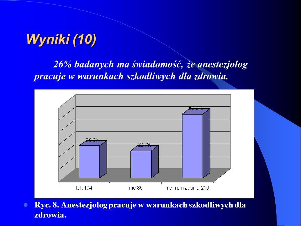 Wyniki (10) 26% badanych ma świadomość, że anestezjolog pracuje w warunkach szkodliwych dla zdrowia.