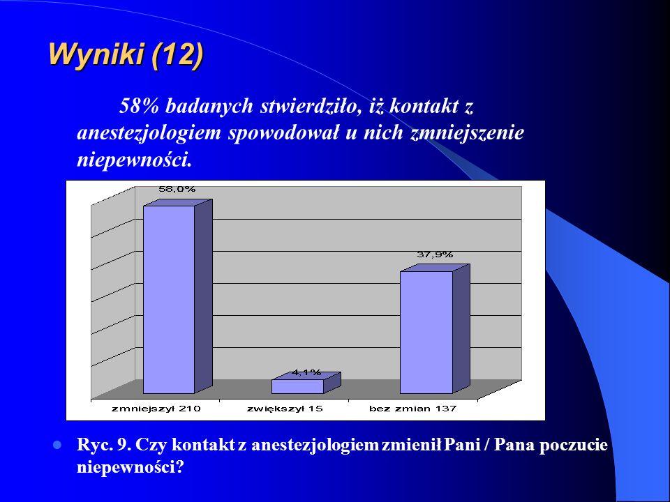 Wyniki (12) 58% badanych stwierdziło, iż kontakt z anestezjologiem spowodował u nich zmniejszenie niepewności.