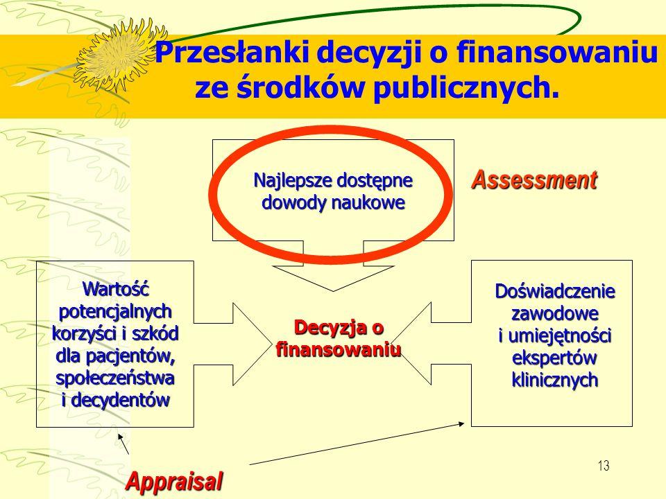 Przesłanki decyzji o finansowaniu ze środków publicznych.