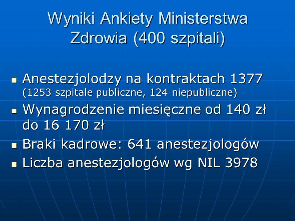 Wyniki Ankiety Ministerstwa Zdrowia (400 szpitali)