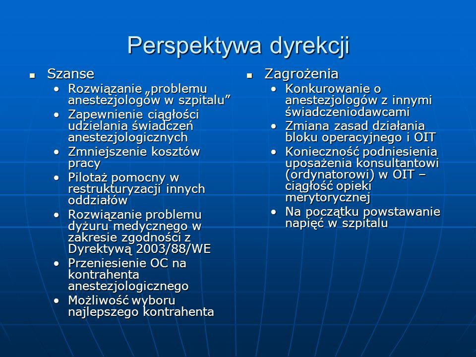 Perspektywa dyrekcji Szanse Zagrożenia
