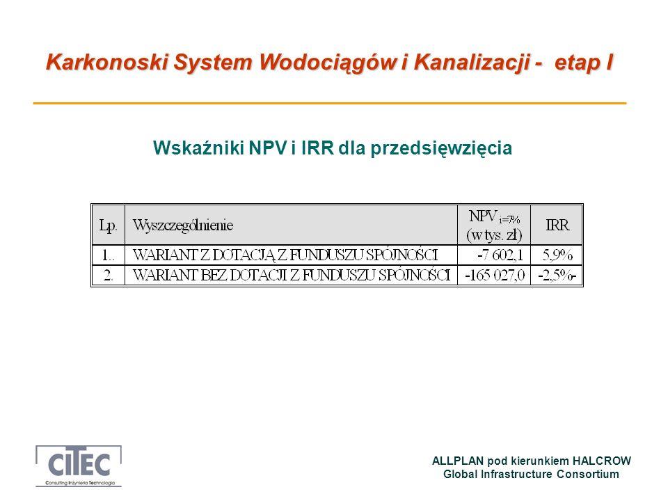 Wskaźniki NPV i IRR dla przedsięwzięcia