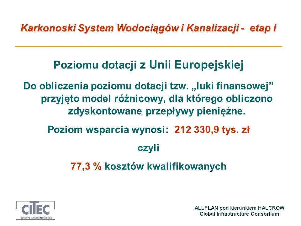 Poziomu dotacji z Unii Europejskiej