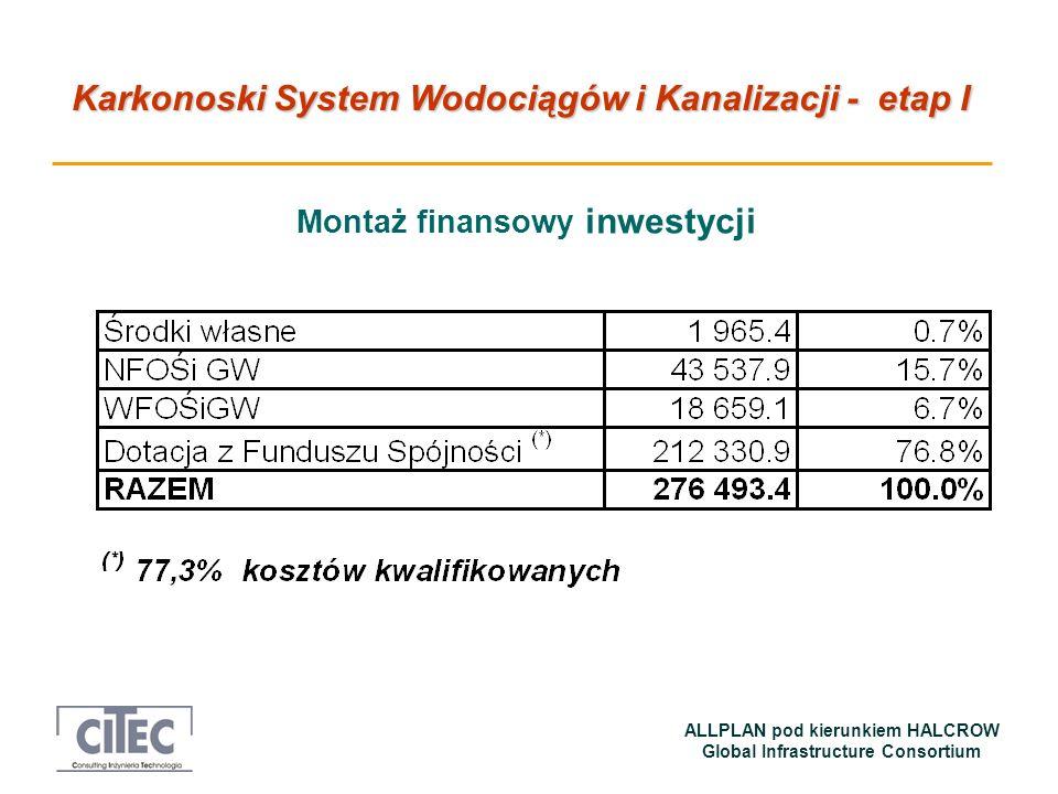 Montaż finansowy inwestycji