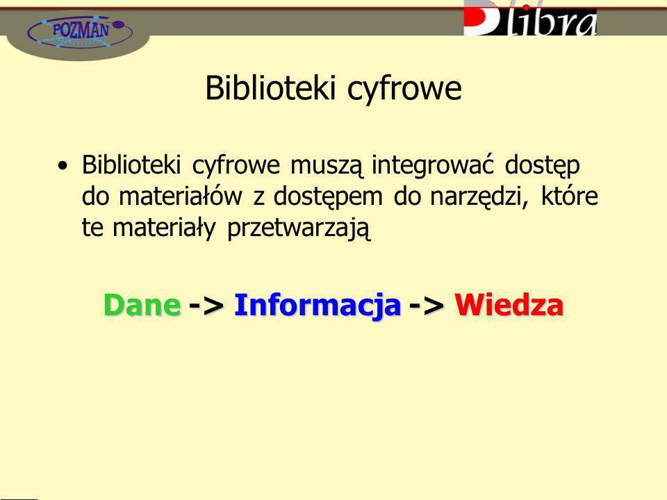 Dane -> Informacja -> Wiedza