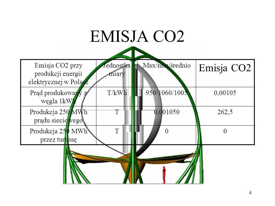 EMISJA CO2 Emisja CO2 przy produkcji energii elektrycznej w Polsce. Jednostka miary. Max/min/średnio.