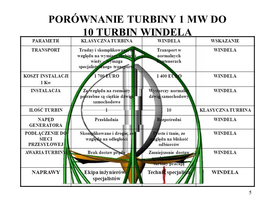 PORÓWNANIE TURBINY 1 MW DO 10 TURBIN WINDELA