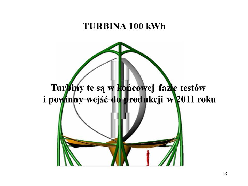 Turbiny te są w końcowej fazie testów
