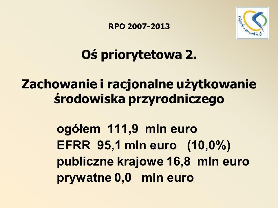 RPO 2007-2013 Oś priorytetowa 2. Zachowanie i racjonalne użytkowanie środowiska przyrodniczego