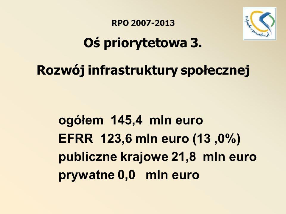 RPO 2007-2013 Oś priorytetowa 3. Rozwój infrastruktury społecznej