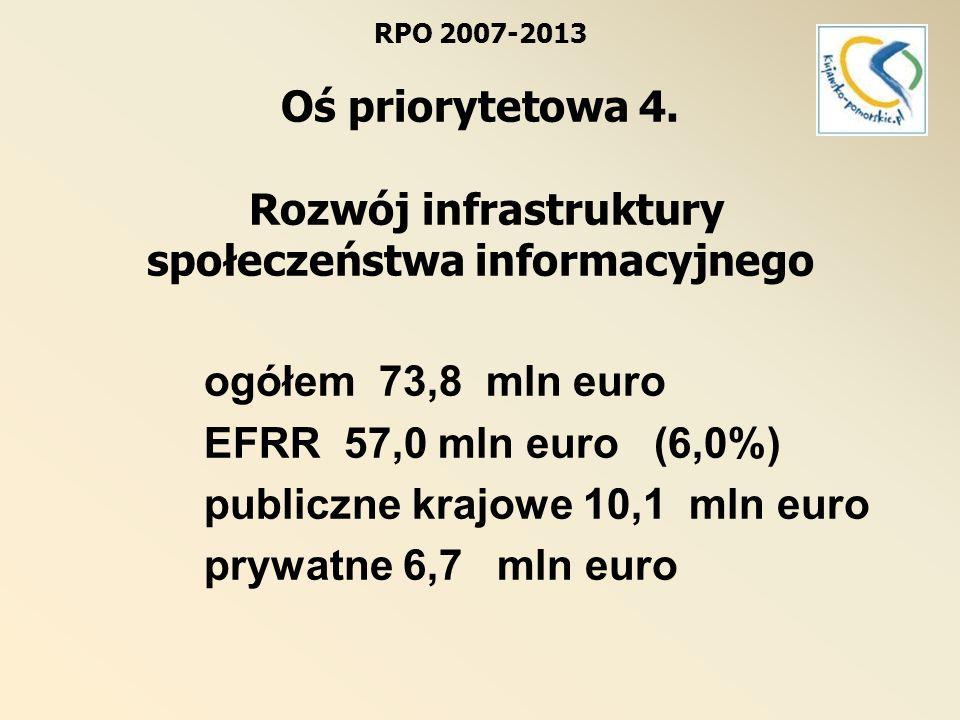 RPO 2007-2013 Oś priorytetowa 4. Rozwój infrastruktury społeczeństwa informacyjnego