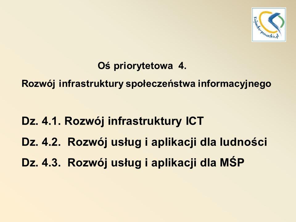Dz. 4.1. Rozwój infrastruktury ICT