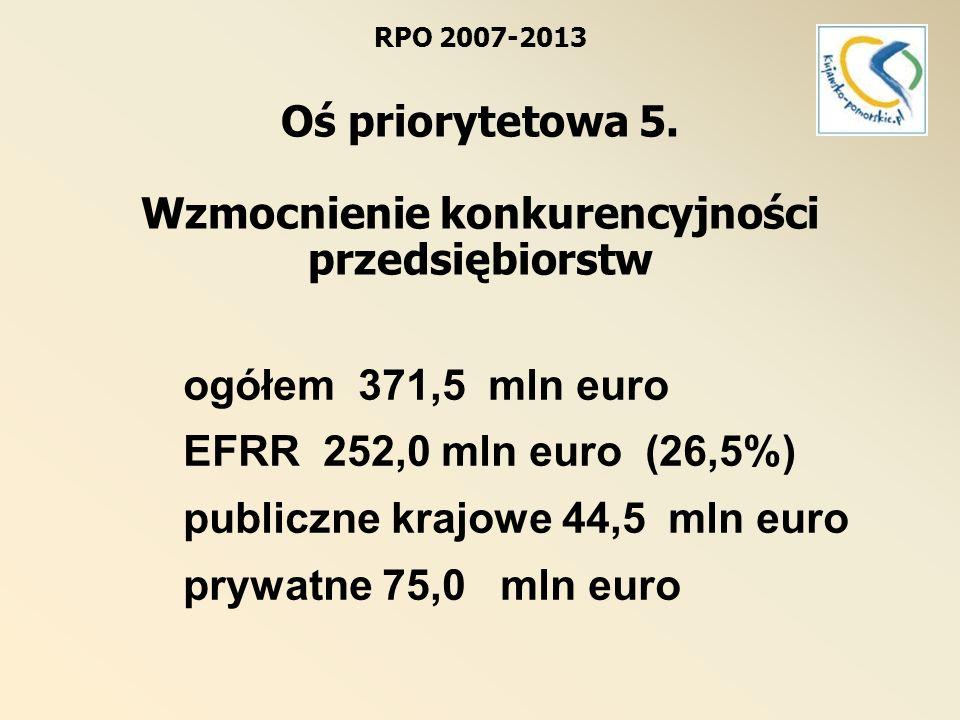 RPO 2007-2013 Oś priorytetowa 5. Wzmocnienie konkurencyjności przedsiębiorstw