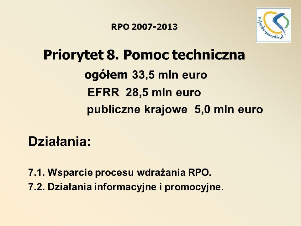 Działania: 7.1. Wsparcie procesu wdrażania RPO.