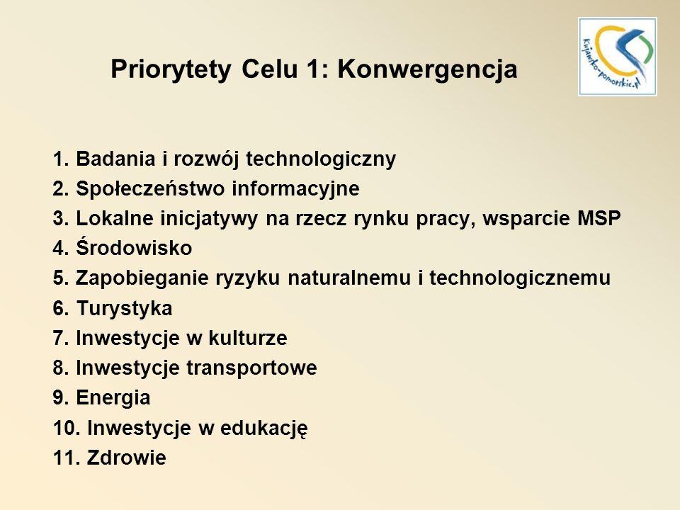 Priorytety Celu 1: Konwergencja