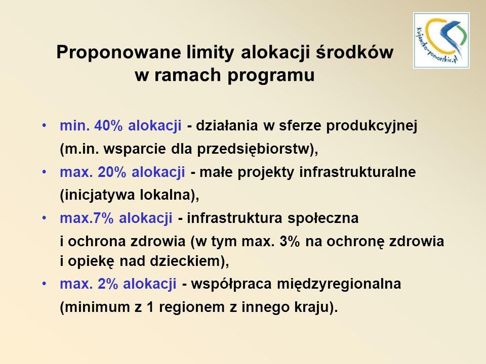 Proponowane limity alokacji środków w ramach programu