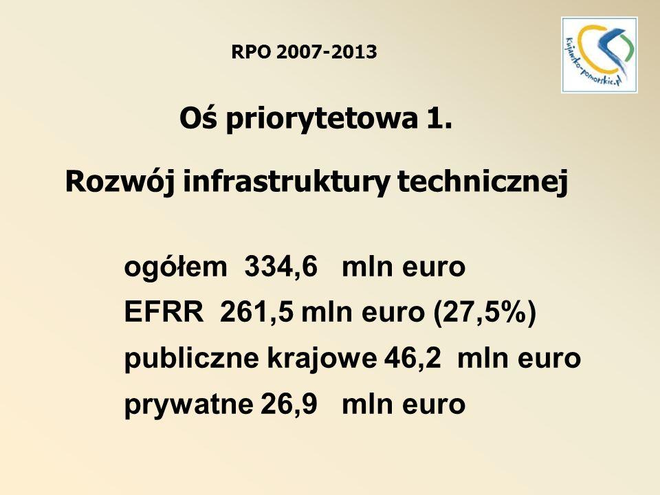 RPO 2007-2013 Oś priorytetowa 1. Rozwój infrastruktury technicznej
