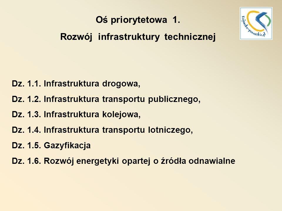 Rozwój infrastruktury technicznej