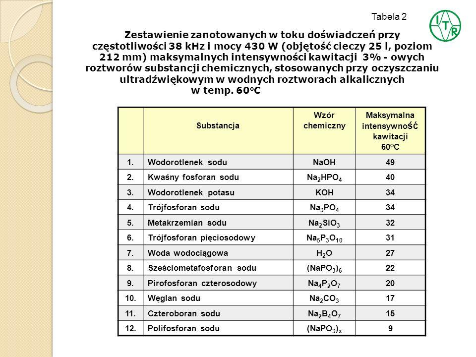 Tabela 2 Zestawienie zanotowanych w toku doświadczeń przy