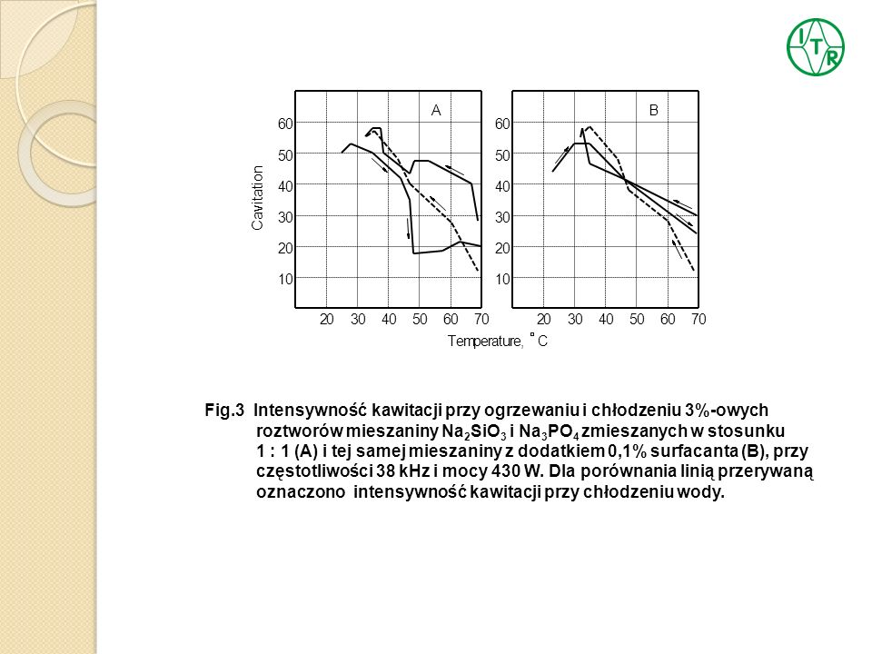 Fig.3 Intensywność kawitacji przy ogrzewaniu i chłodzeniu 3%-owych