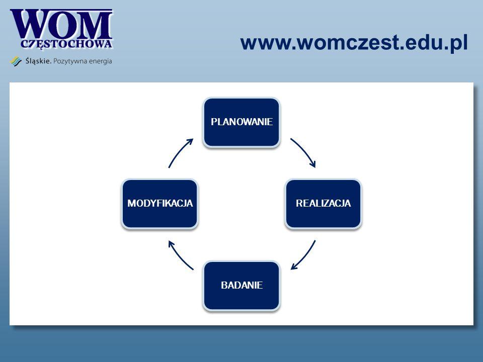 www.womczest.edu.pl PLANOWANIE REALIZACJA BADANIE MODYFIKACJA