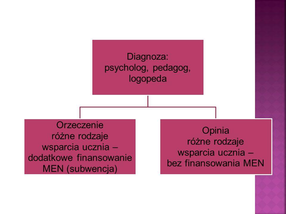 dodatkowe finansowanie MEN (subwencja)