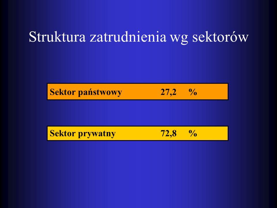 Struktura zatrudnienia wg sektorów